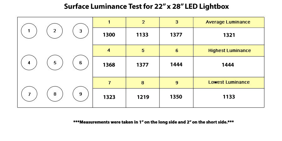luminance test