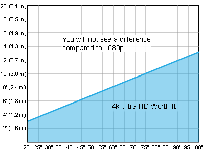 4K and 1080p differences